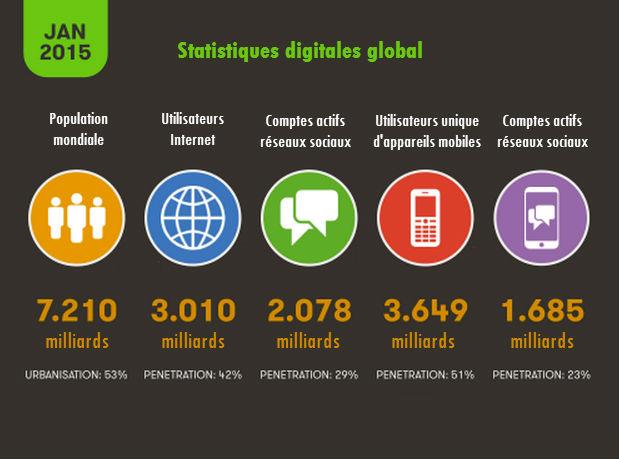 Statistiques sur les réseaux sociaux 2015